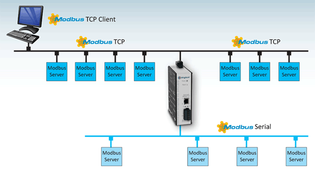 modbus mapping with Bac  Modbus Uses on Modbus furthermore Ether  IP To PROFIBUS DP Slave Gateway moreover Dmc Siemens Summit 2011 Top Ten Programming Mistakes Slide Share 8588695 further Detail544005 en additionally Door Control Unit 2.