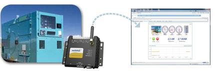 Fernwartung mit Netbiter: Daten loggen, Parameter visualisieren